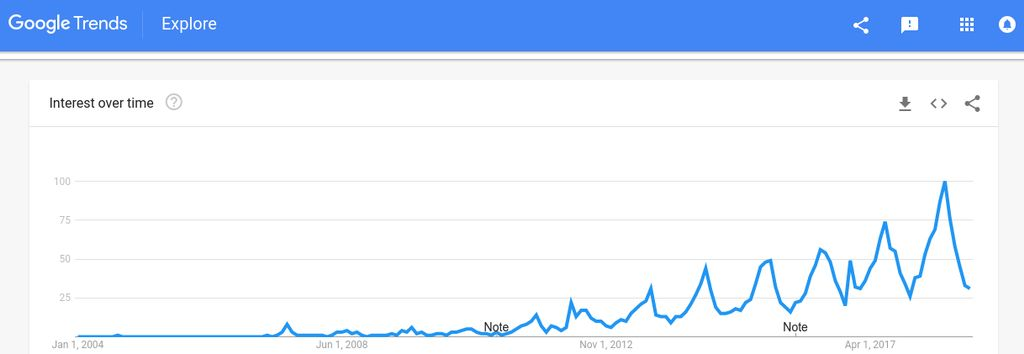 Google Trends graph for the word glamping in U.S from 2004 to today